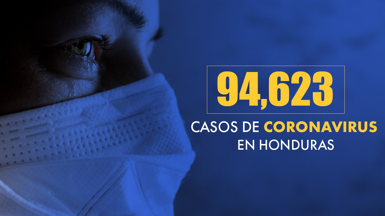 94,623 casos positivos por covid, 2,639 fallecidos y 38,833 recuperados reporta Honduras