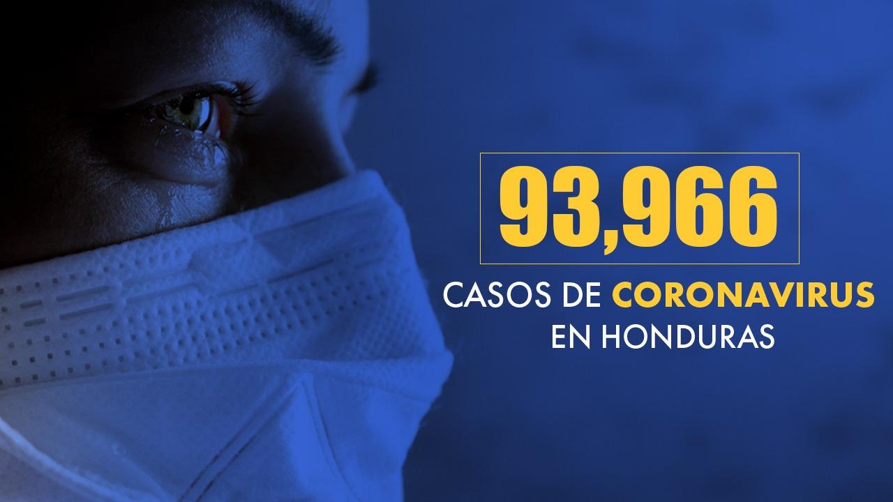 Honduras se acerca a los 94 mil casos positivos por coronavirus
