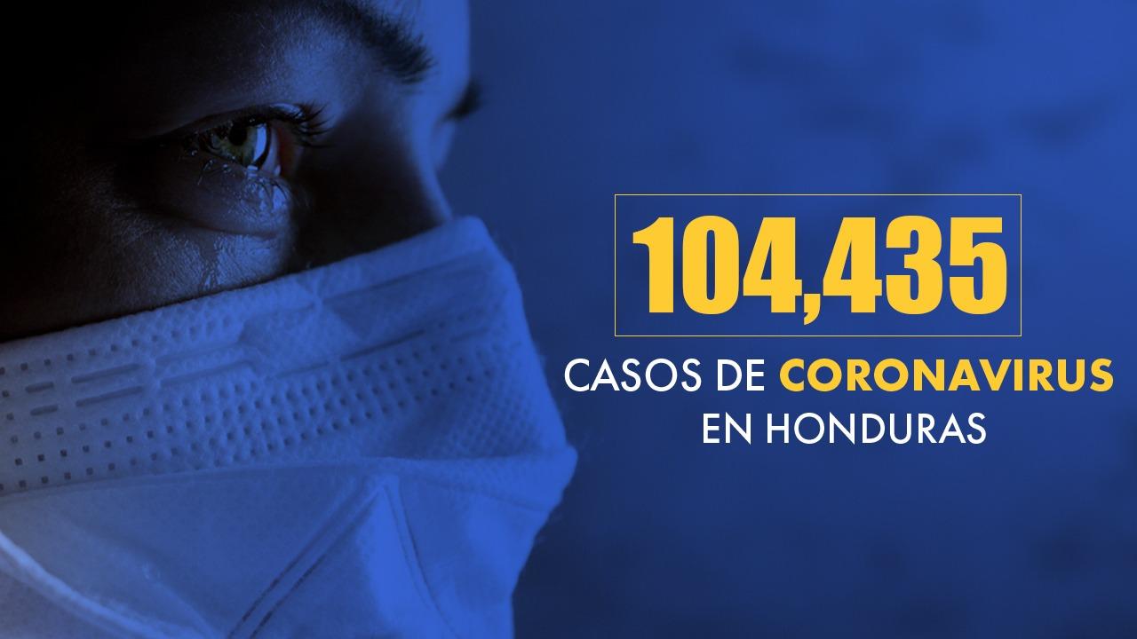 Coronavirus: Honduras ya reporta 104,435 casos y 2,857 muertos por covid-19