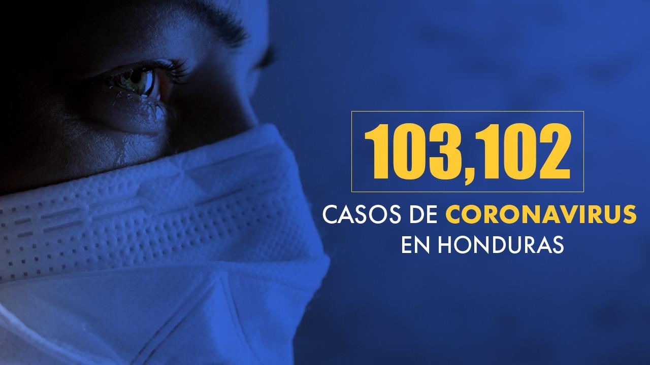 Honduras eleva la cifra de afectados por covid a 103,102 con una tasa de letalidad de 2.75 %