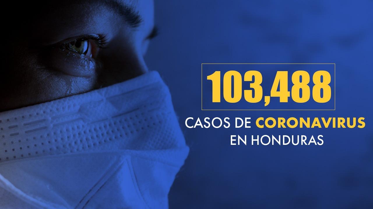 Honduras llegó este 17 de noviembre a los 103,488 casos positivos por covid
