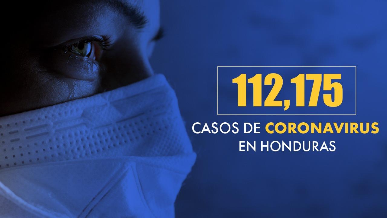 Honduras registra 112 mil 175 infectados por covid de los cuales 50,344 vencieron la enfermedad