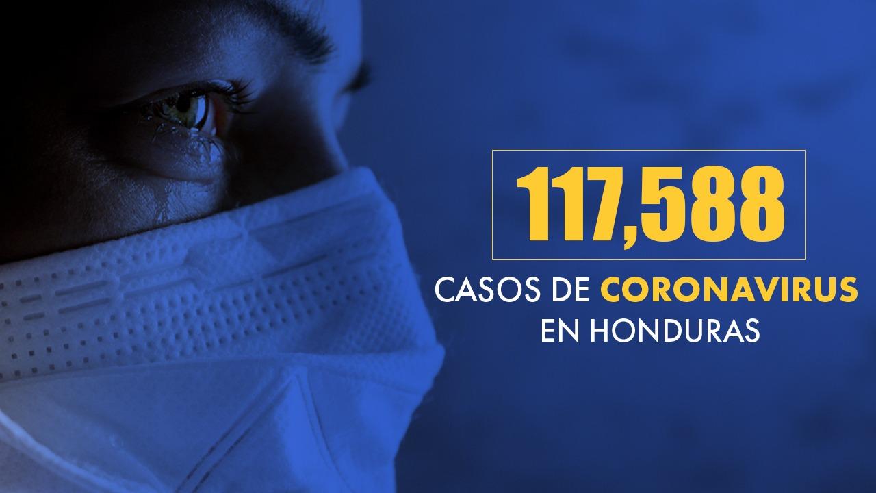 En un día, Honduras contabiliza 398 nuevos casos de covid, 12 muertes y 142 recuperados