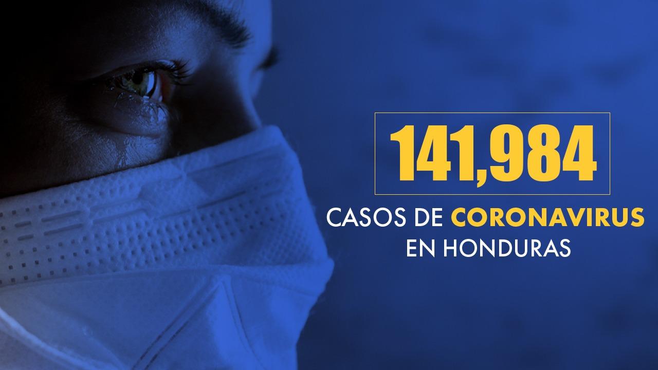 Muertos por covid en Honduras suman 3,462 y 141,984 contagiados