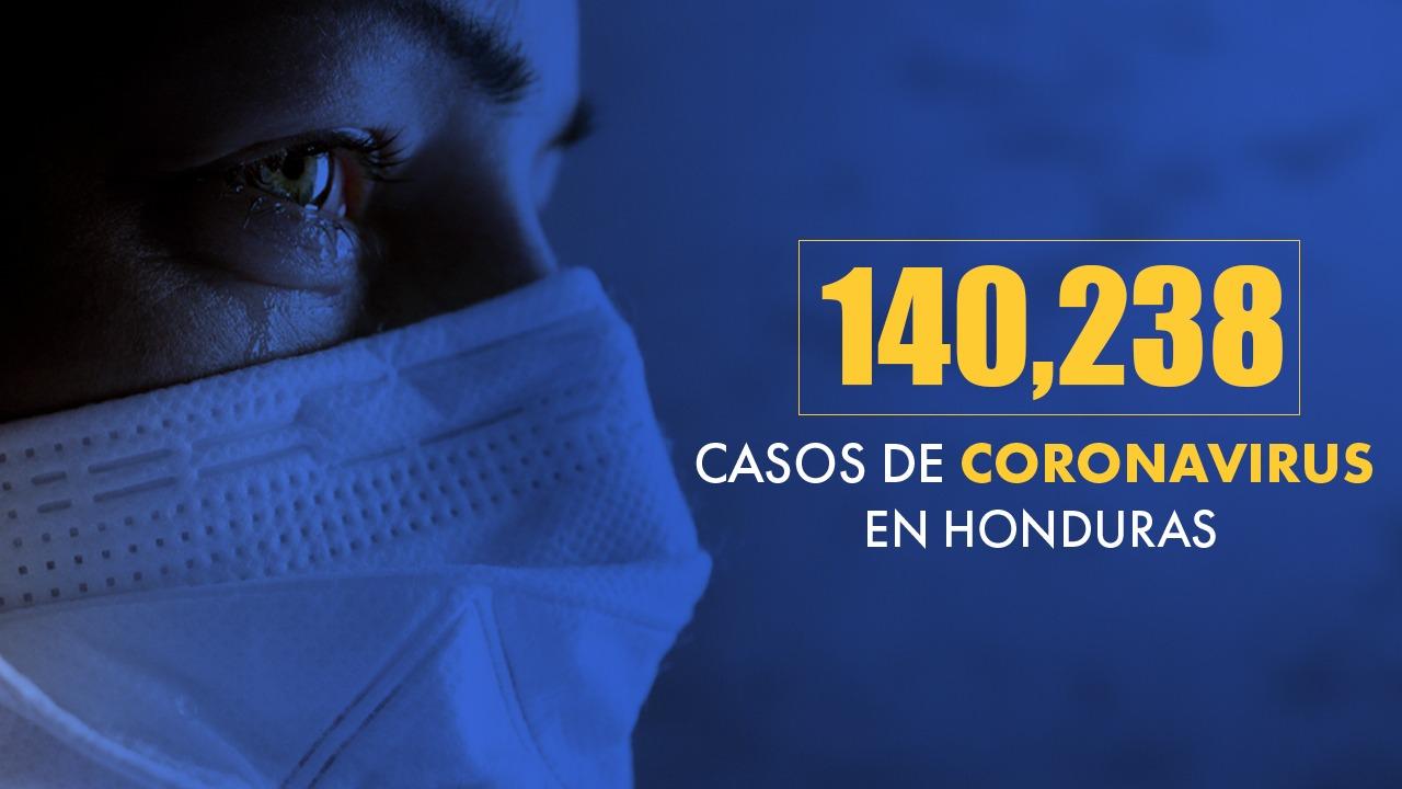 Muertos en Honduras por covid suman 3,441 y los contagios llegan a 140,238