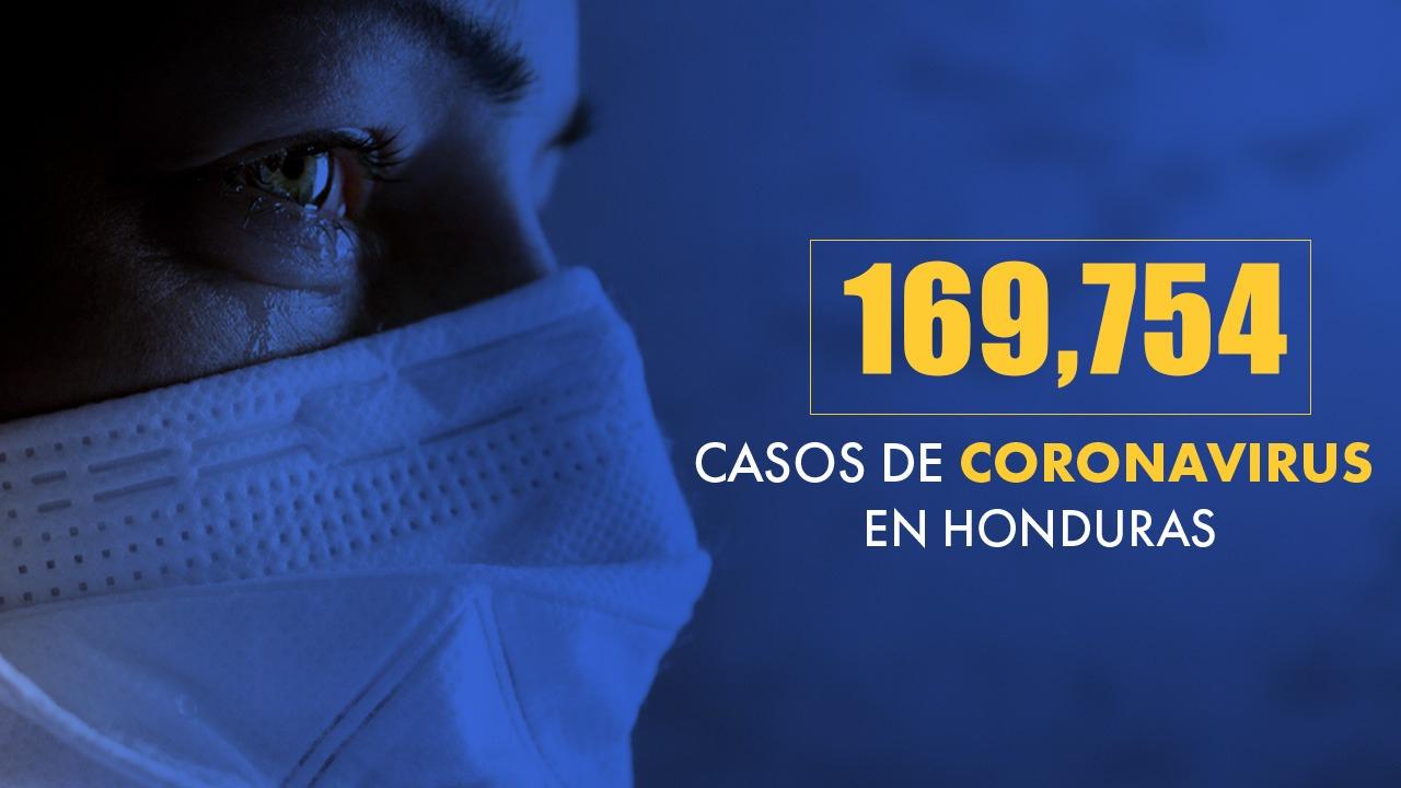 Honduras reporta un total de 169,754 casos de covid-19