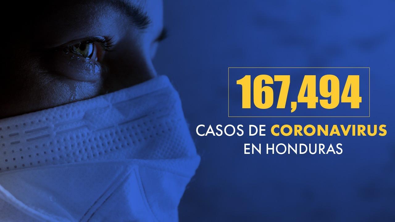 Honduras contabiliza de enero a la fecha 41,937 infectados y 842 fallecidos por covid-19