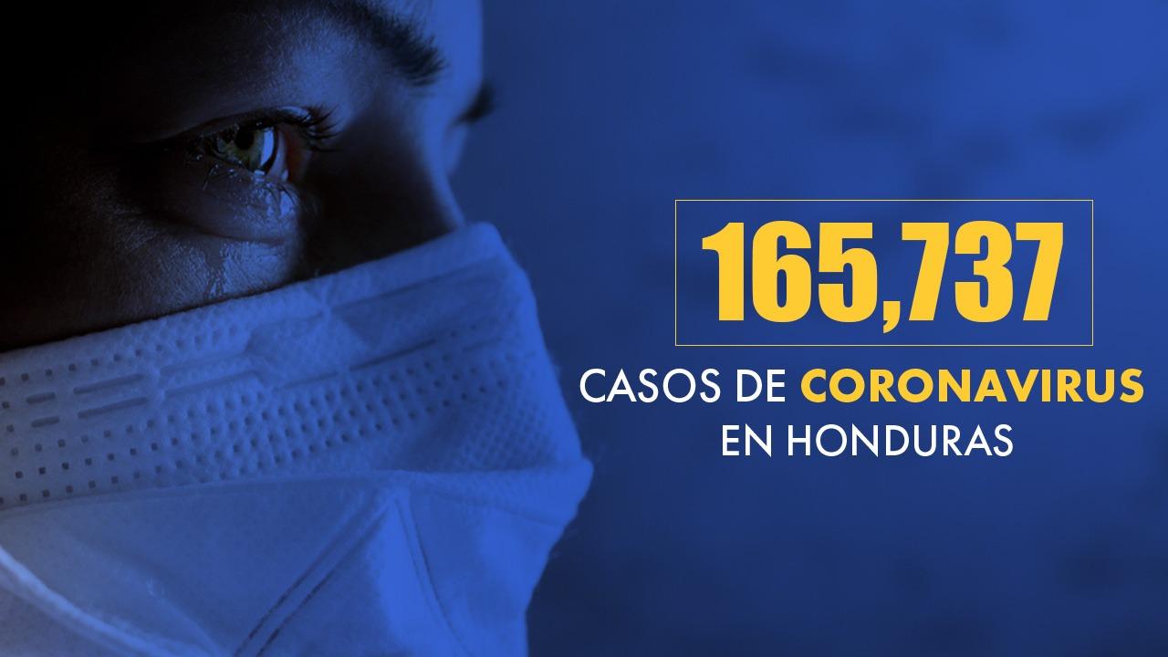 Honduras reporta 642 nuevos casos de covid, 28 muertes y 103 recuperados