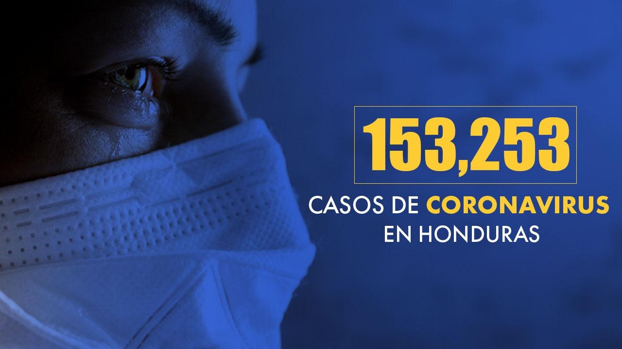Coronavirus: Honduras reporta 25 nuevos decesos a causa del covid-19