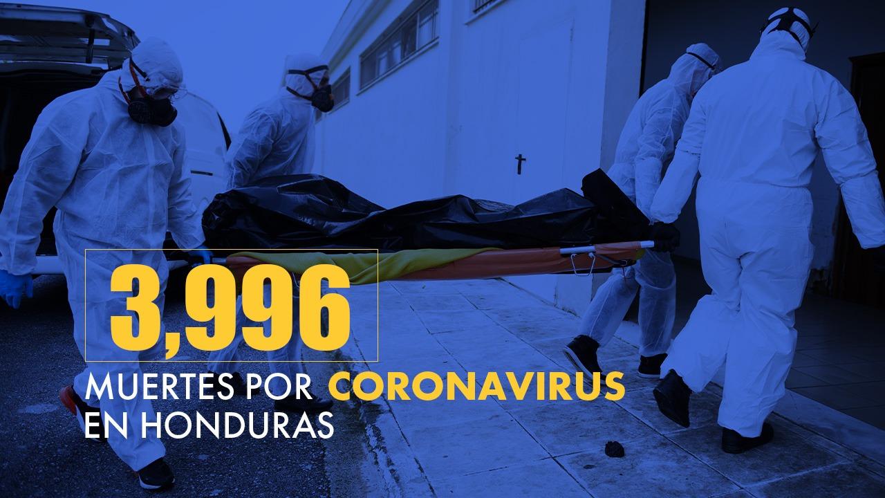 Honduras registra 3,996 fallecidos y 165,095 infectados por covid-19