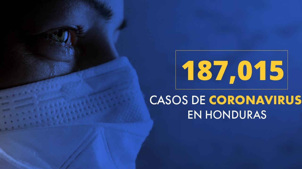 Honduras registra un total de 187,015 casos de covid-19