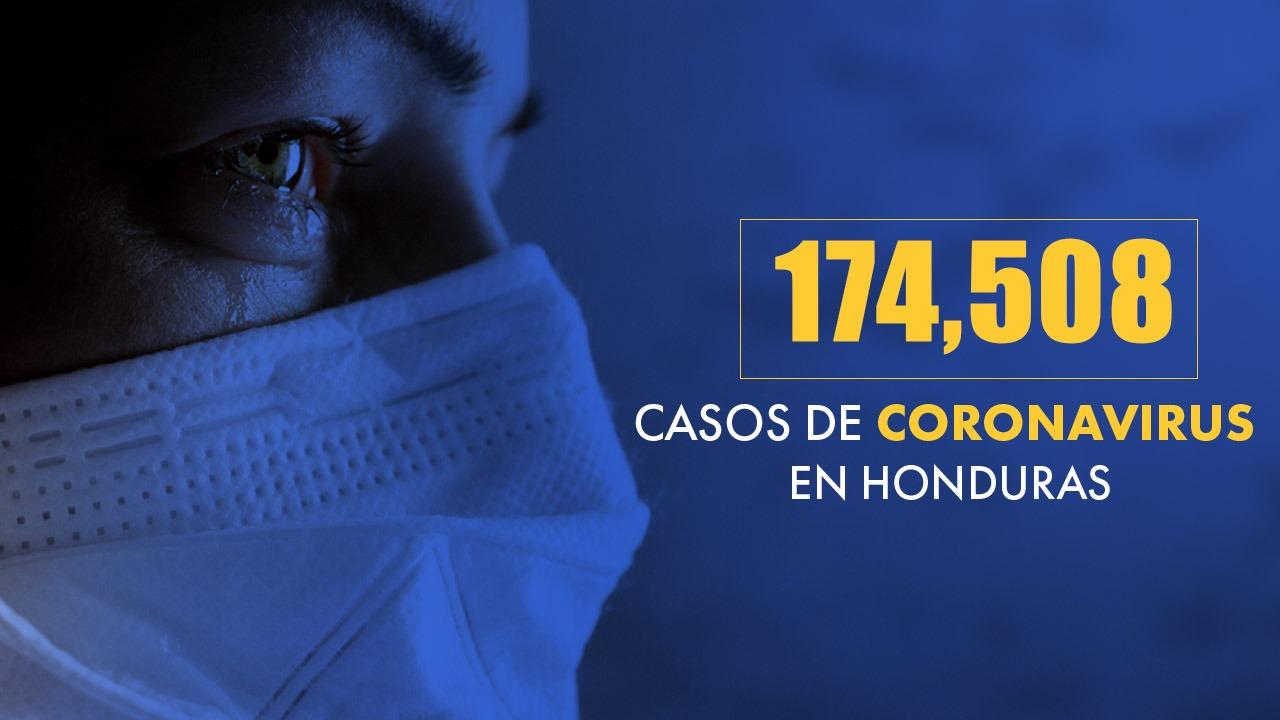 Honduras registra 174,508 casos positivos y 4,297 fallecidos por covid-19