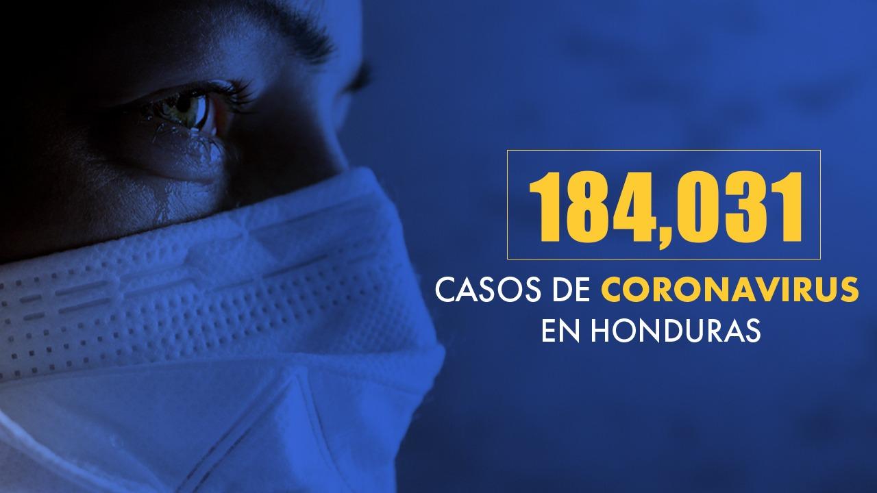 Honduras registra de enero a la fecha 58 mil 474 casos positivos y  1,255 fallecidos