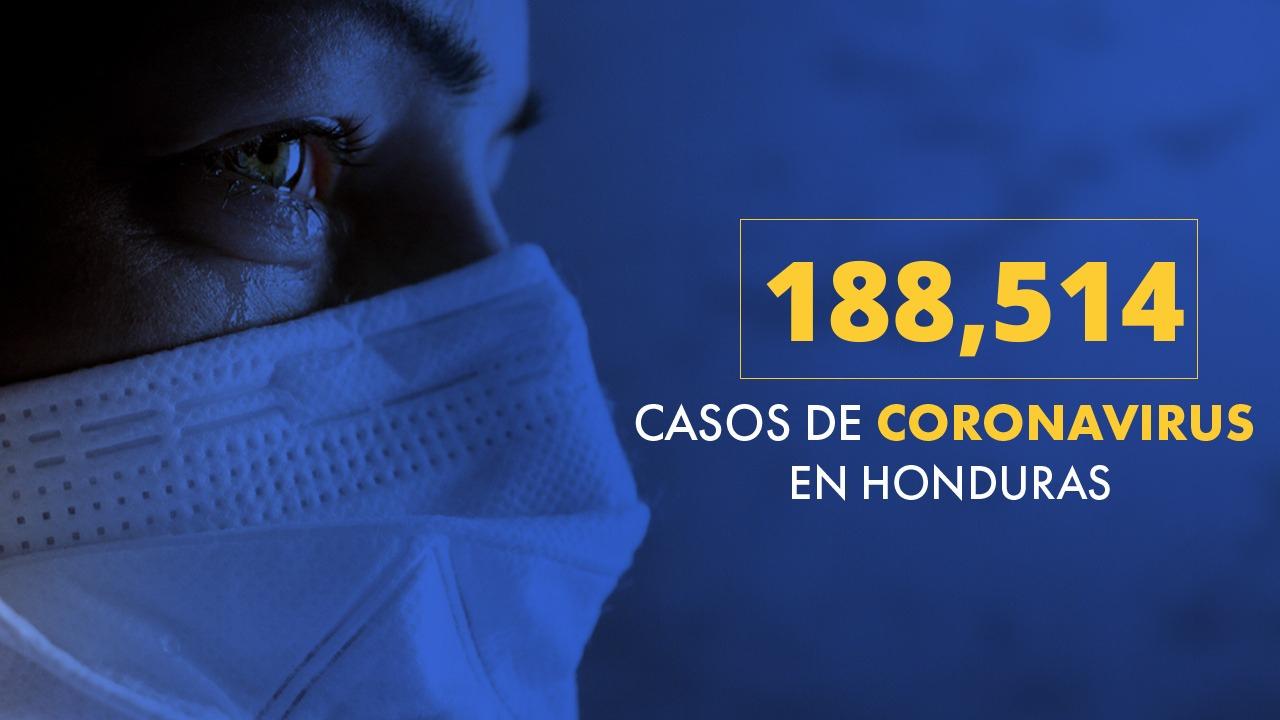 Honduras supera los 188 mil casos de covid-19 y acumula 4,599 fallecidos