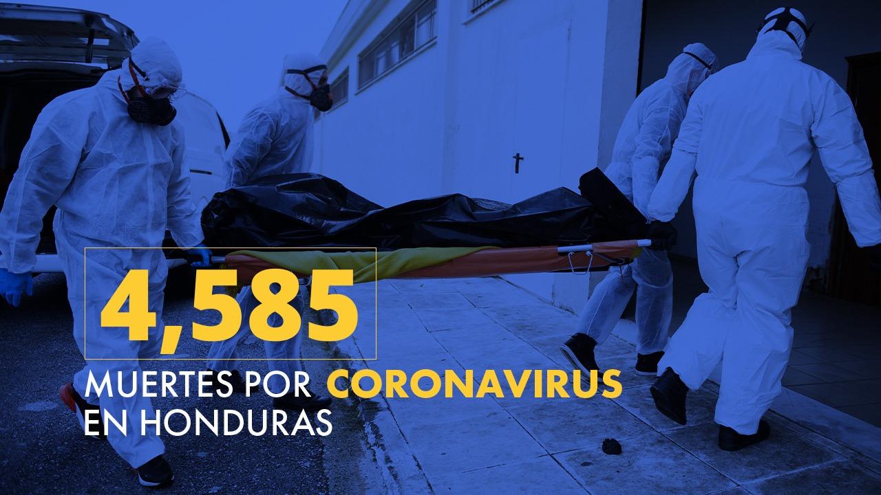 Honduras reporta 4,585 muertes por covid-19 y 187,975 contagios