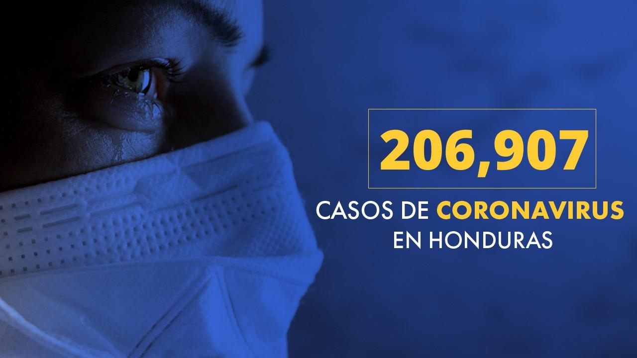 Honduras llega a los 206,907 casos positivos desde el inicio de la pandemia