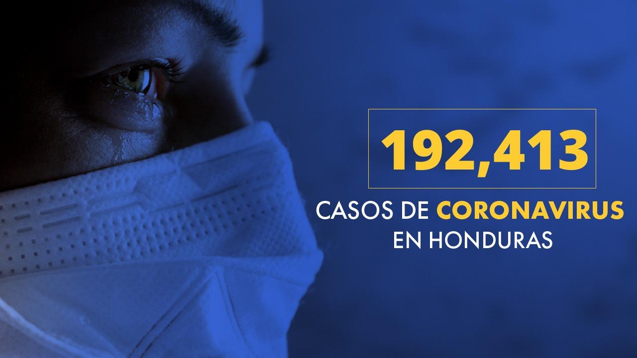 Honduras registra 192,413 casos positivos de los cuales 73,688 vencieron al virus