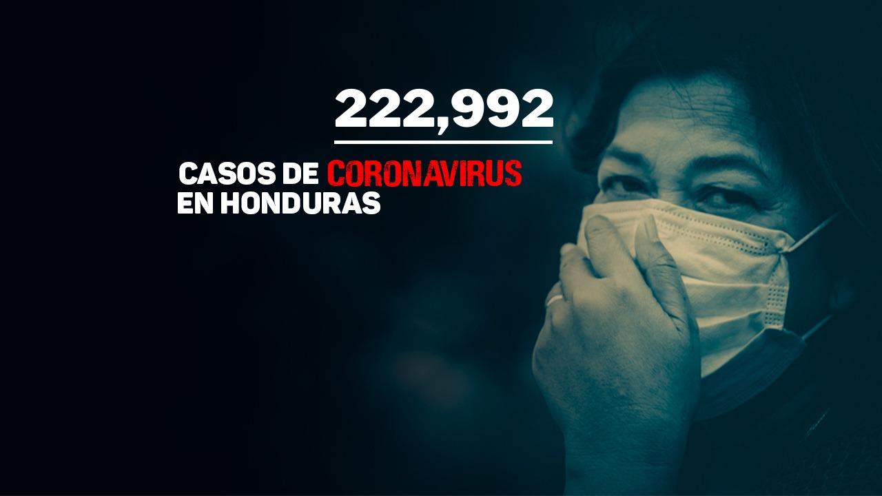 Honduras registra la cifra de 82,187 personas que vencieron el covid-19