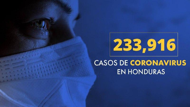 Honduras registra 233,916 infectados, de los cuales 83,761 vencieron el covid-19