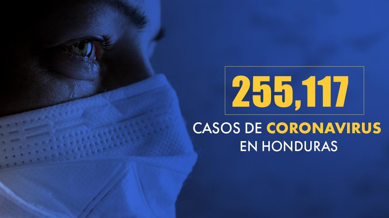 Honduras aumenta a 255,177 los casos de covid y a 6,818 los muertos