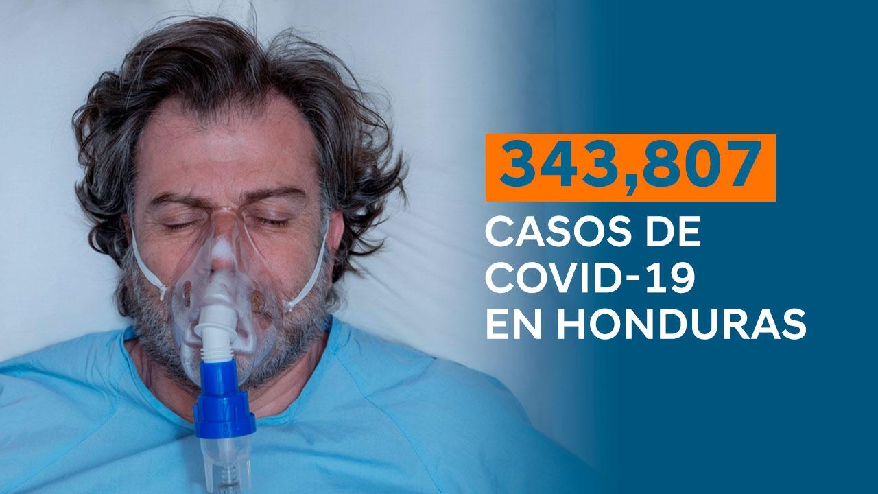 Honduras alcanza los 343 mil 807 casos positivos de Covid-19