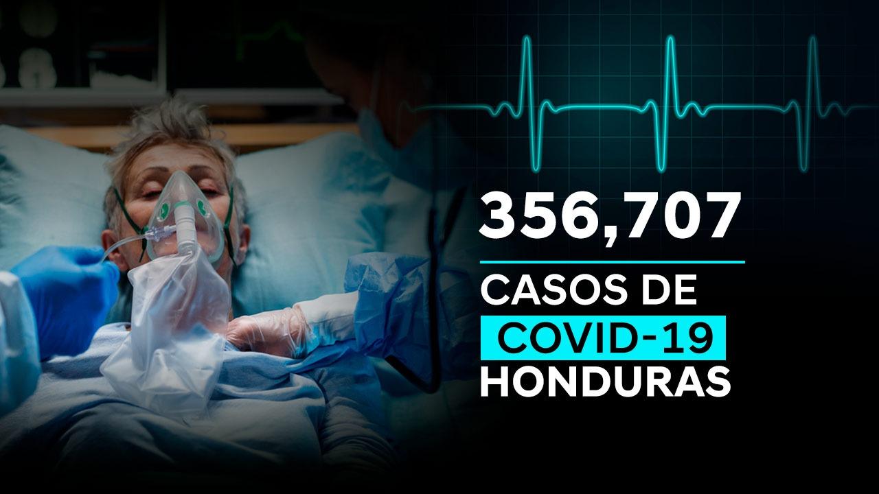 Honduras alcanza los 356 mil 707 casos positivos de Covid-19