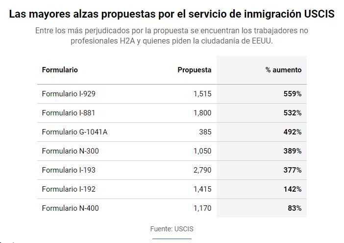 Proponen alza brutal a tarifas de inmigración