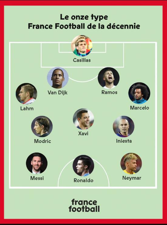 11 ideal de France Football