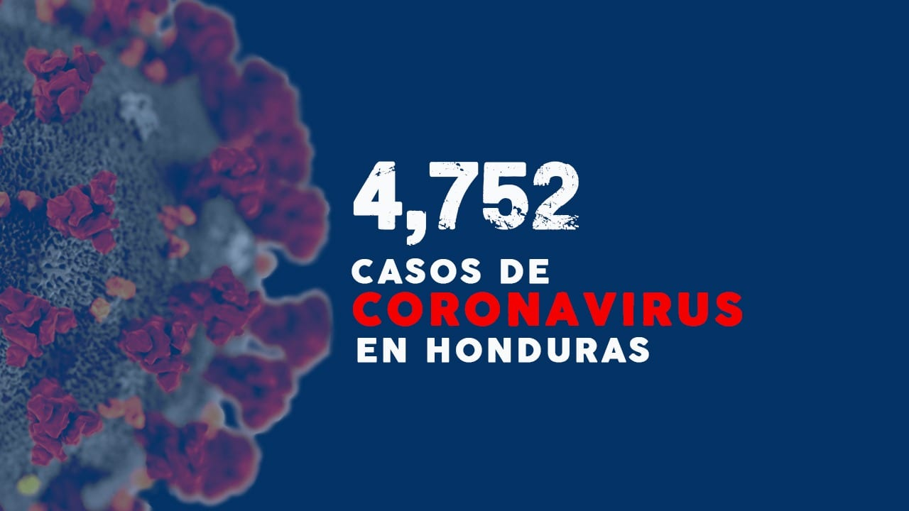 Honduras se acerca a la cifra de los 200 fallecidos y superó los 500 recuperados por coronavirus.