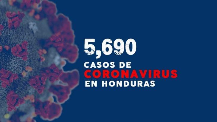 Coronavirus: Honduras suma 163 nuevos casos de covid-19 para un total de 5,690 contagios
