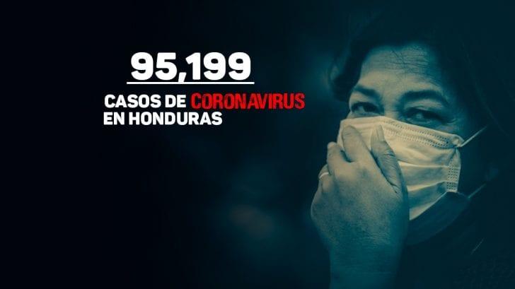 Coronavirus: Menos de 5 mil casos separan a Honduras de los 100 mil contagios de covid-19