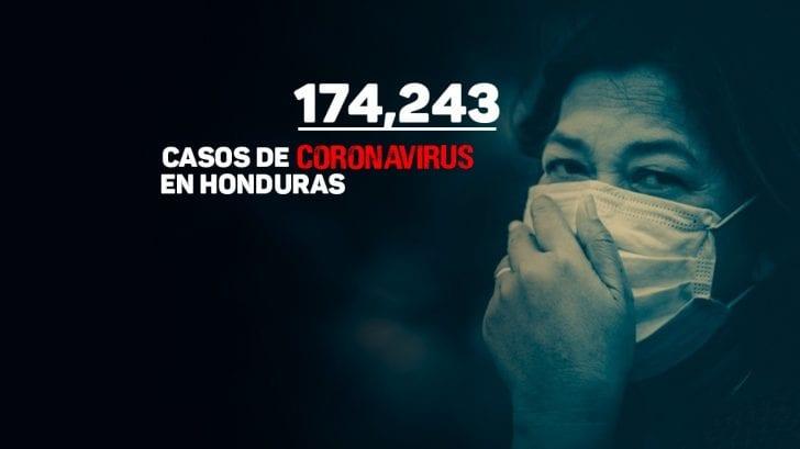 Coronavirus: Honduras supera los 174 mil contagios y reporta 23 fallecidos más por covid