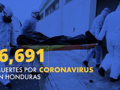 Coronavirus: Honduras se aproxima a los 6,700 decesos por covid-19