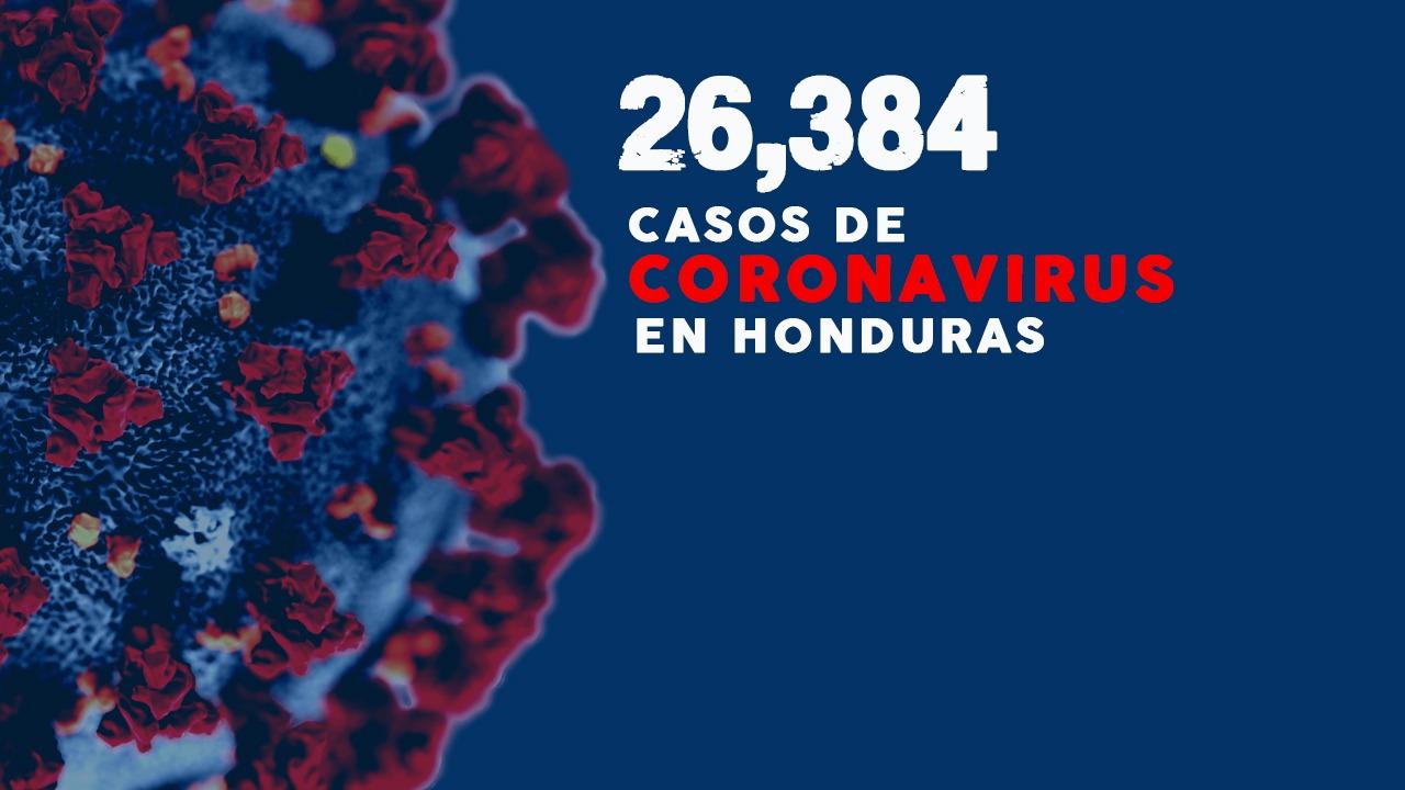 Coronavirus: Honduras reporta 406 nuevos casos y la cifra asciende a 26,384