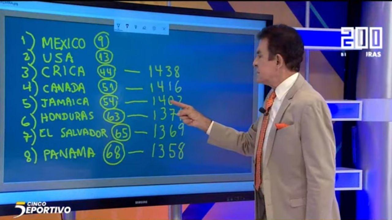 Salvador Nasralla: 'En octubre estaremos hablando de la caída de Honduras al octavo lugar del ranking'