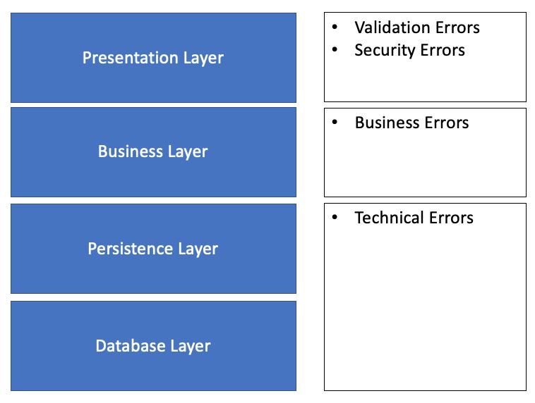 Errors in Layered Architecture
