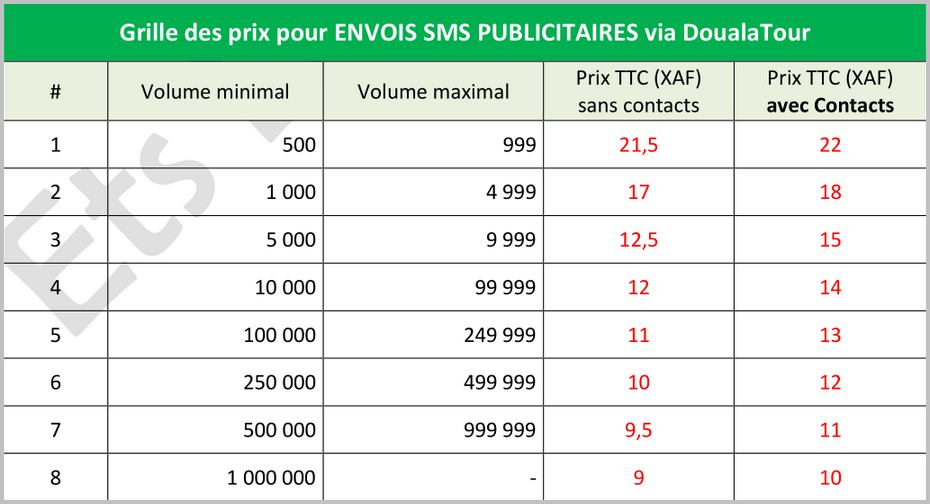 Les SMS représentent un outil très puissant pour votre marketing et votre communication. Source: DoualaTour /CC