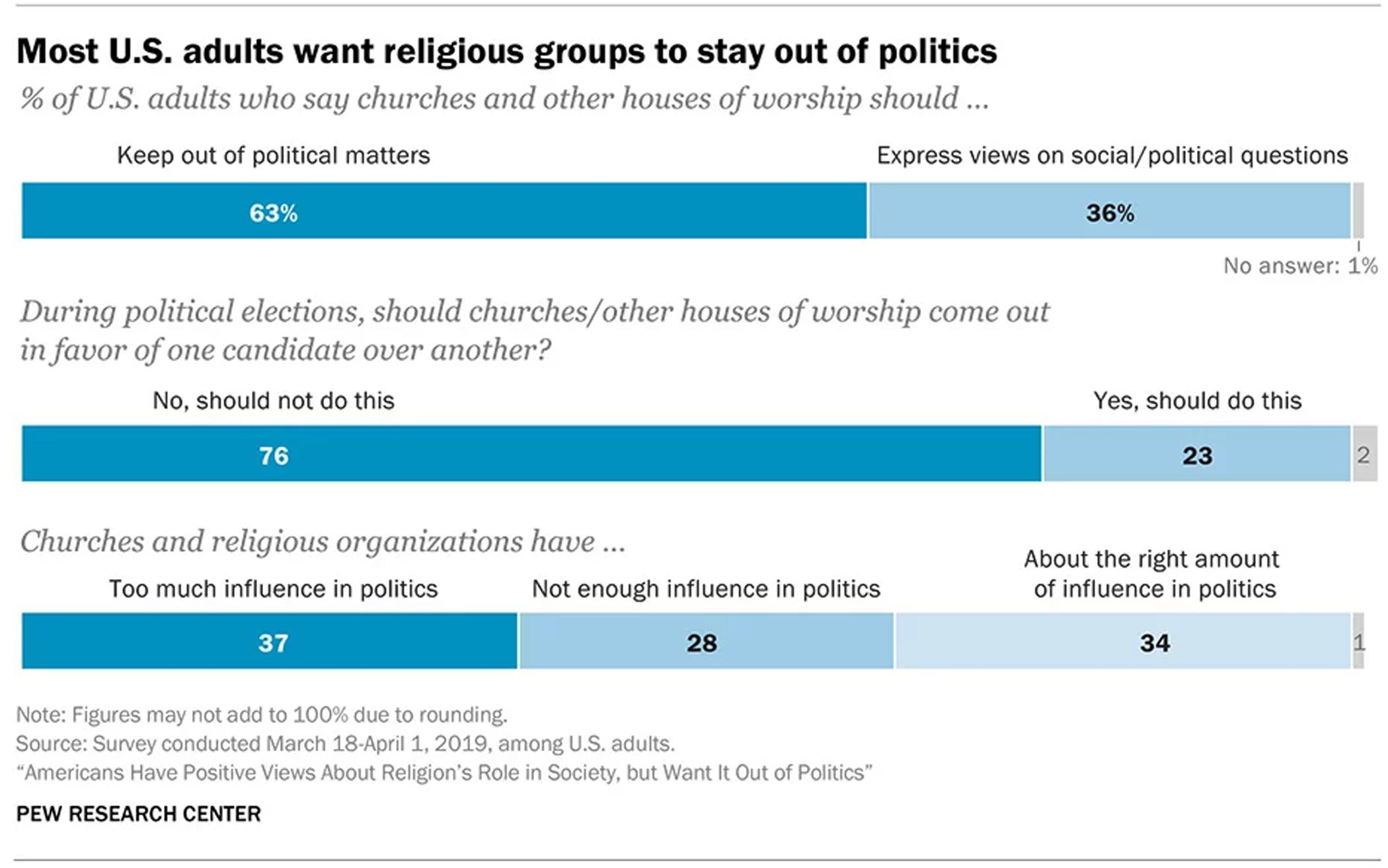 Americans to Religious Organizations: Stay Out of Politics
