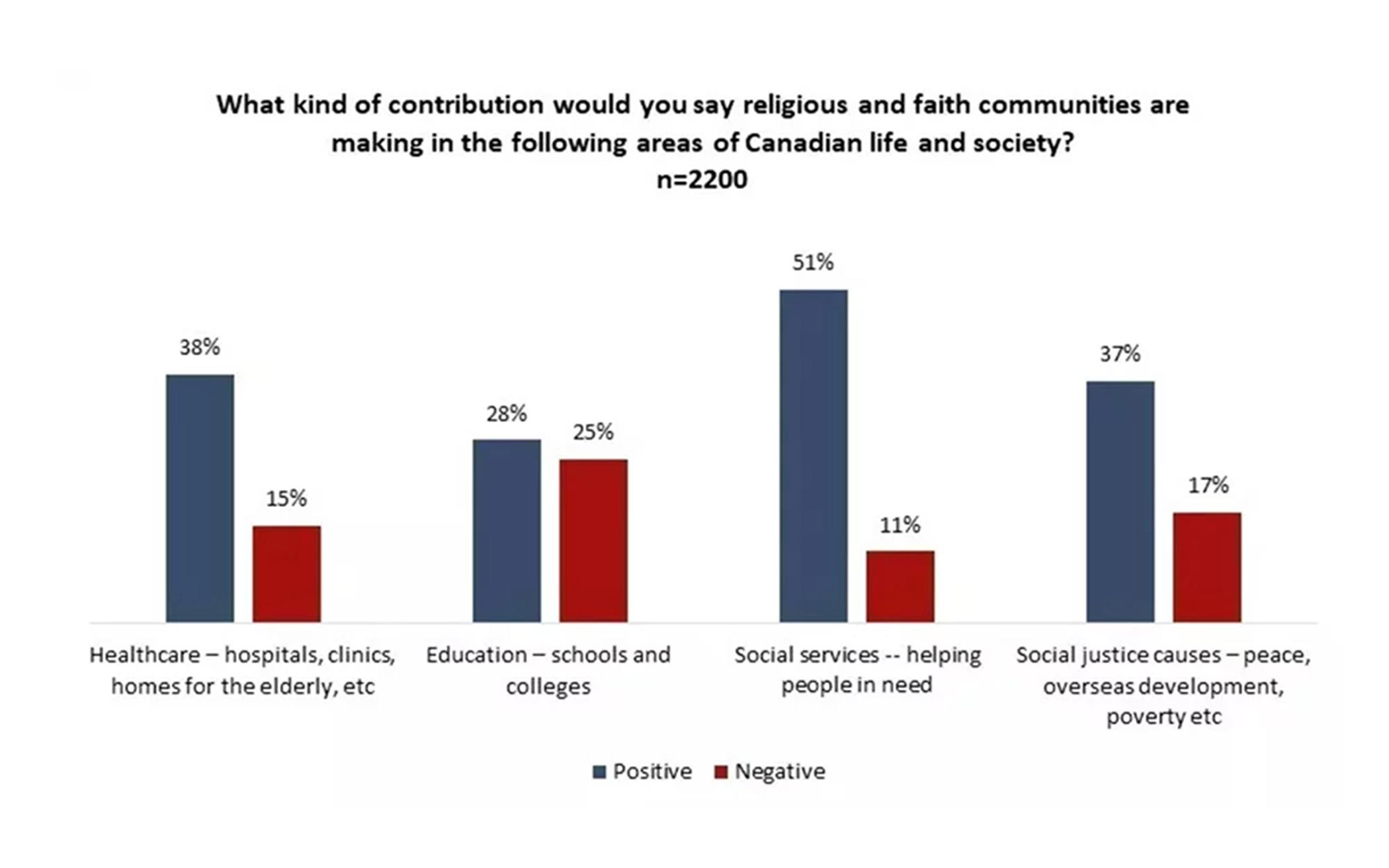 Poll: Canadians Show Broad Tolerance for Religion in Public Life