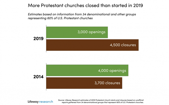 Study: More Churches Closing Than Opening in U.S.