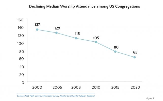 Study: Attendance at US Religious Congregations Halved Since 2000
