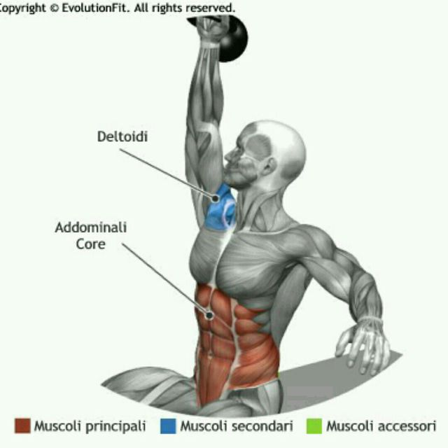 How to do: Kettlebell Sit Up - Step 3