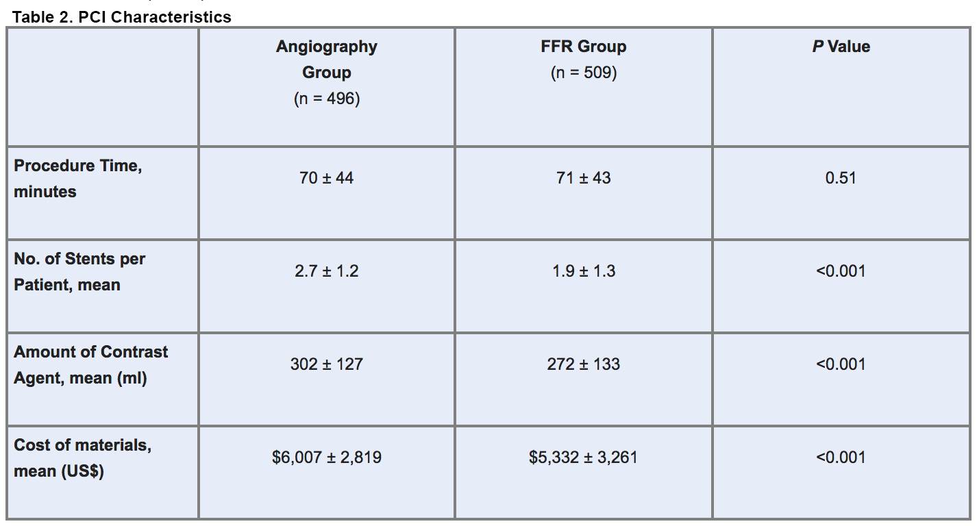 FAME Published: FFR Guidance Improves Outcomes in Multivessel Disease