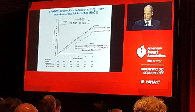 CANTOS: Big Drop in CVD Events Among Canakinumab Responders