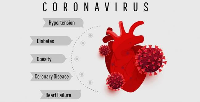 Both CV Risk Factors, Complications Herald Higher COVID-19 Mortality