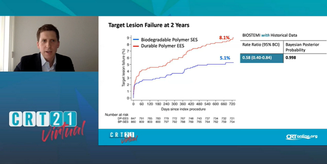 BIOSTEMI at 2 Years: Orsiro Continues to Lower TLF in STEMI Patients
