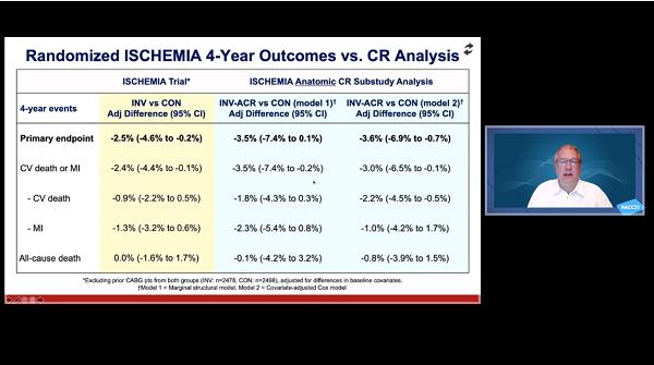 Complete Revascularization Analysis of ISCHEMIA Opens 'Pandora's Box'