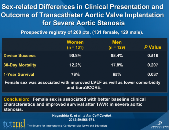 Sex-related Differences in Clinical Presentation and Outcome of Transcatheter Aortic Valve Implantation for Severe Aortic Stenosis