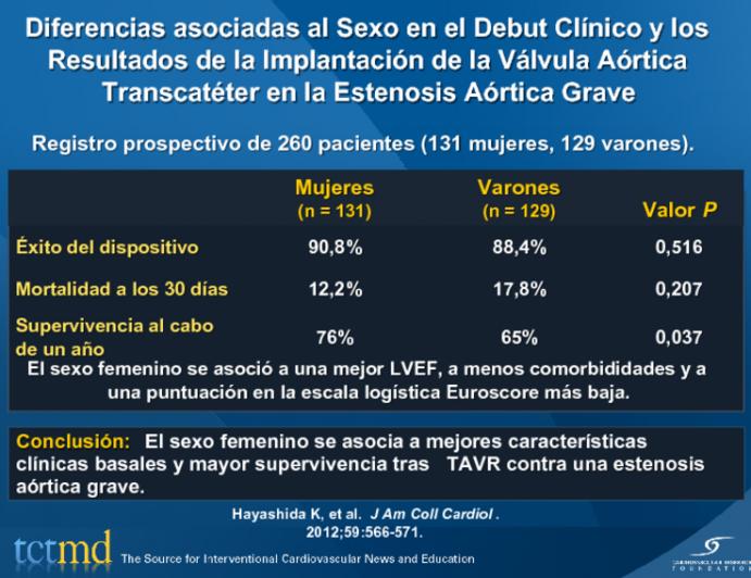 Diferencias asociadas al Sexo en el Debut Clínico y los Resultados de la Implantación de la Válvula Aórtica Transcatéter en la Estenosis Aórtica Grave