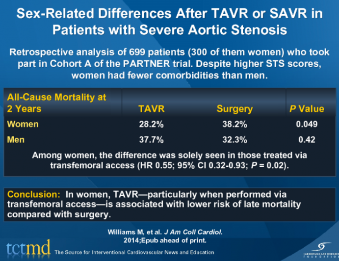 Sex-Related Differences After TAVR or SAVR in Patients with Severe Aortic Stenosis